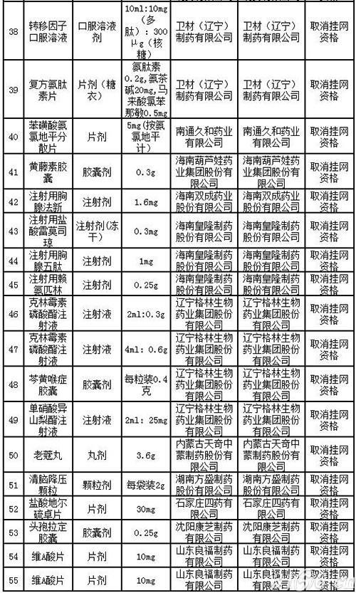 内蒙古:27家药企55个药品停产终止采购