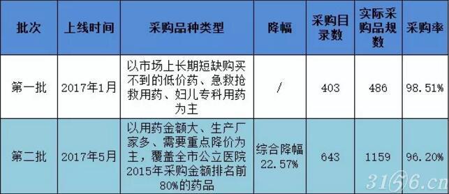 公立医院大团购,1159个药品降22.57%